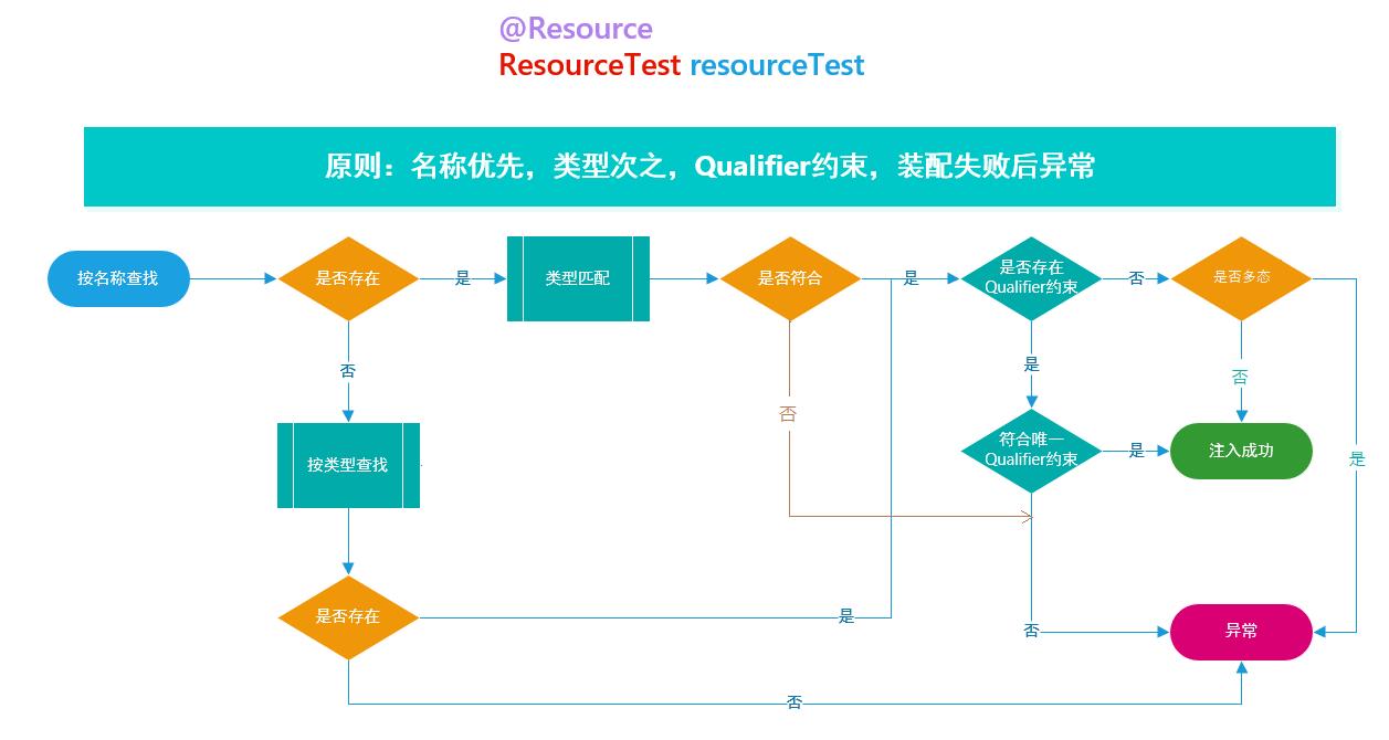 Resource注解流程