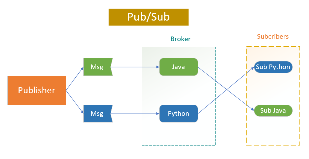 Pub-Sub Pattern