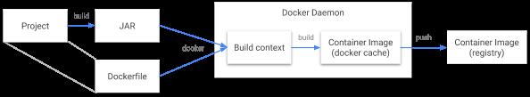 docker构建流程