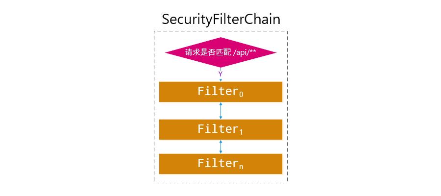 SecurityFilterChain