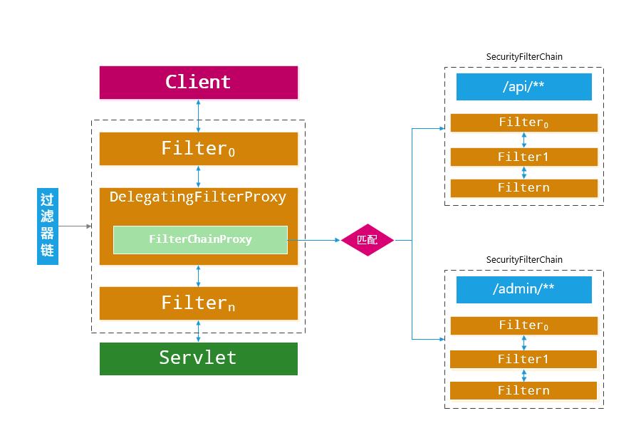 Spring Security Servlet过滤器链组织关系
