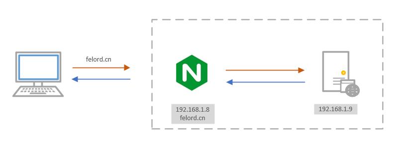 Nginx反向代理web应用