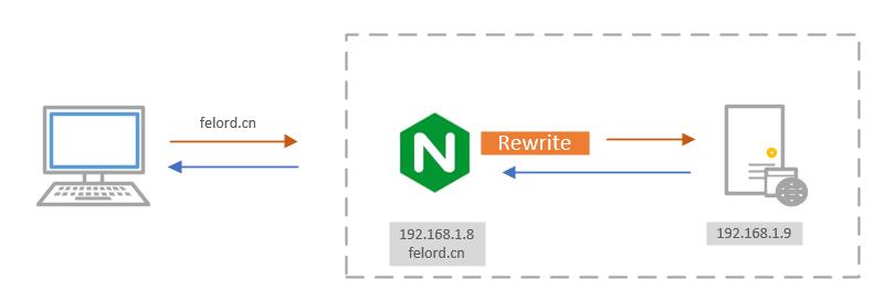 Nginx包含rewrite的流程