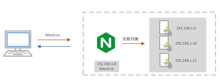 Nginx 负载均衡