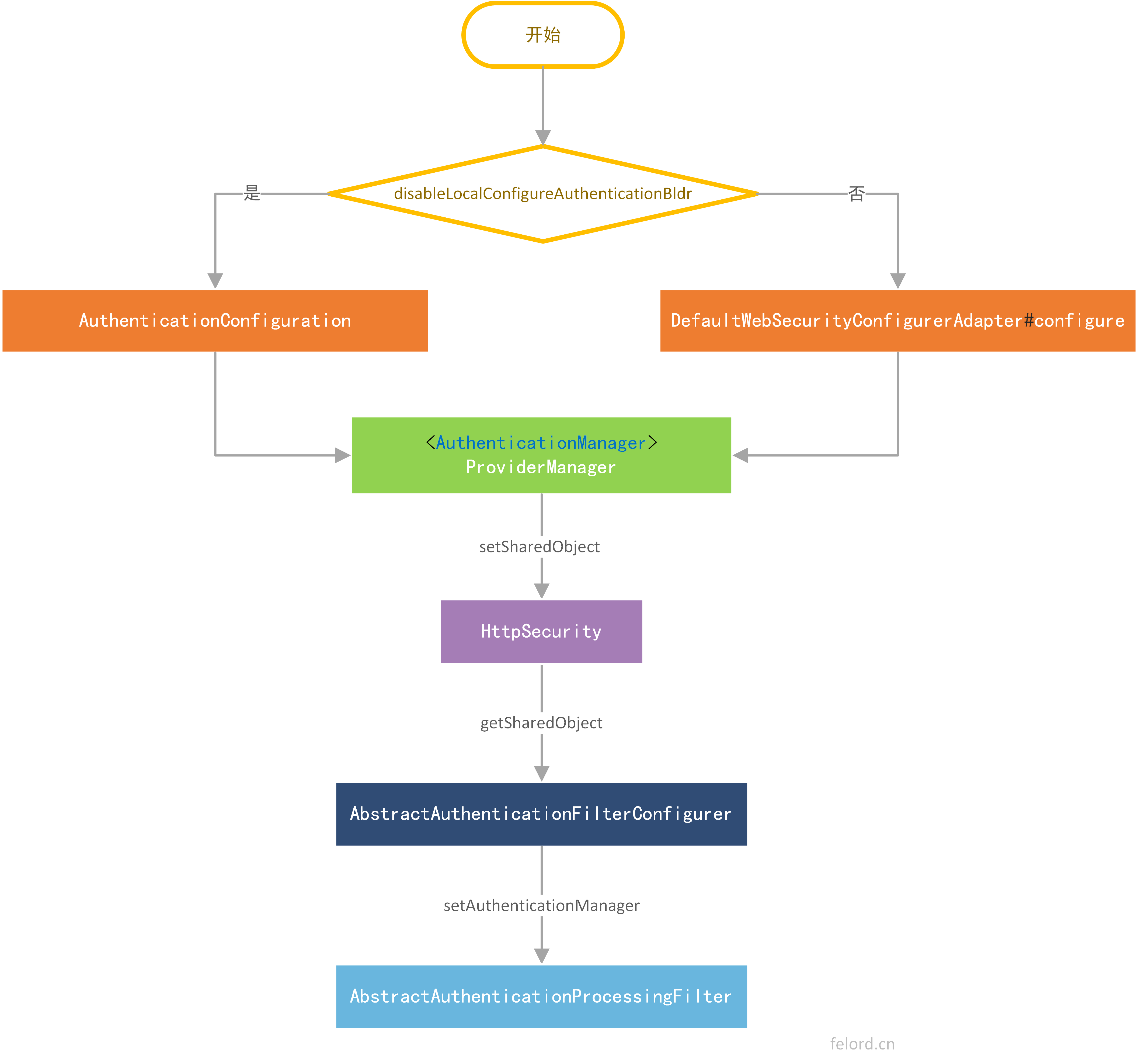 AuthenticationManager的初始化流程