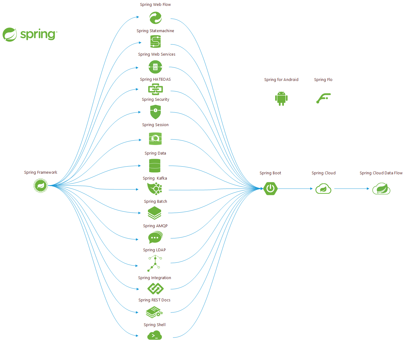 Spring项目的体系
