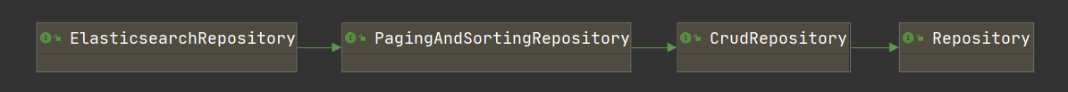 Elasticsearch Repository 接口家族