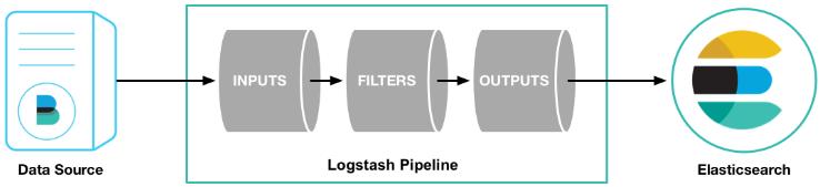 数据通过Logstash同步到ES