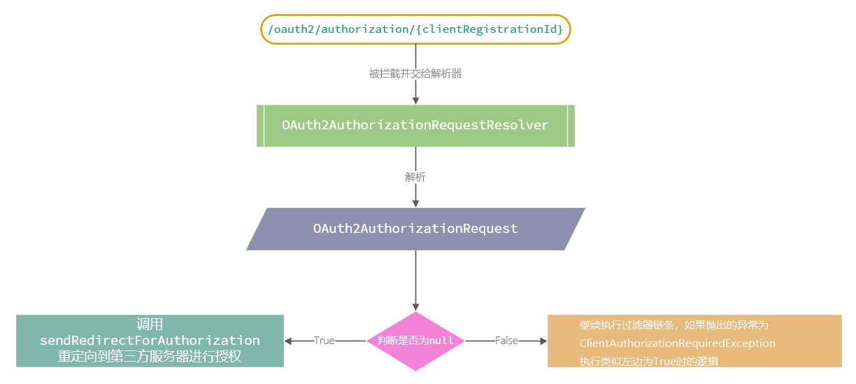 OAuth2AuthorizationRequestRedirectFilter执行流程
