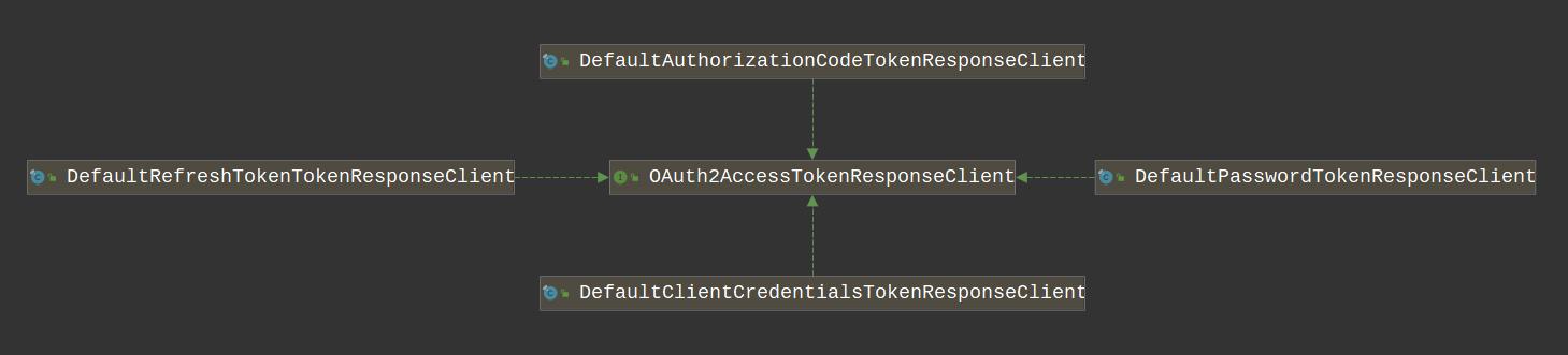 OAuth 2.0 四种模式的对应实现