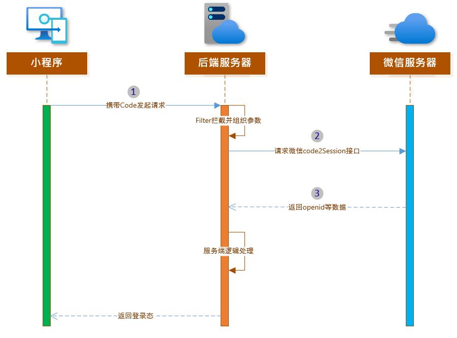 小程序登录开发时序图