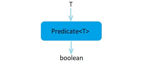 Predicate<T> 接口