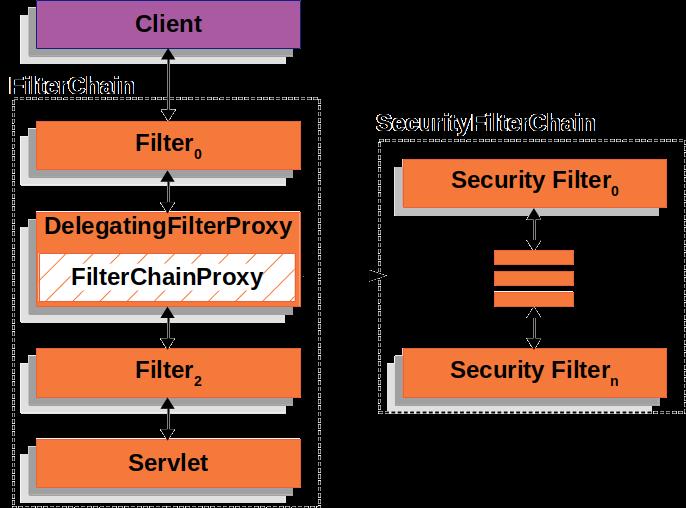 安全过滤链