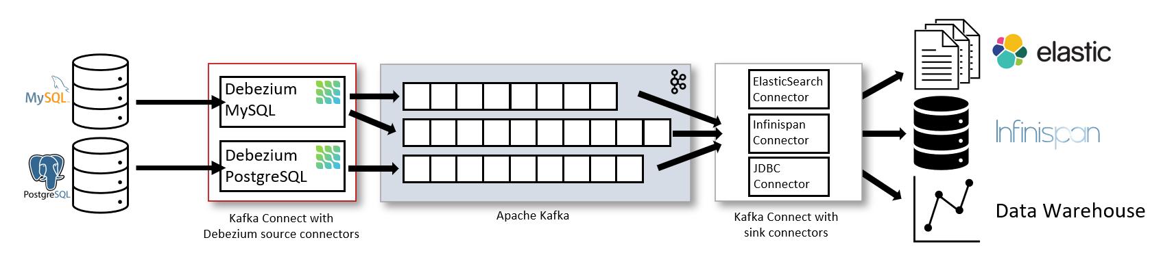 Debezium Kafka 架构