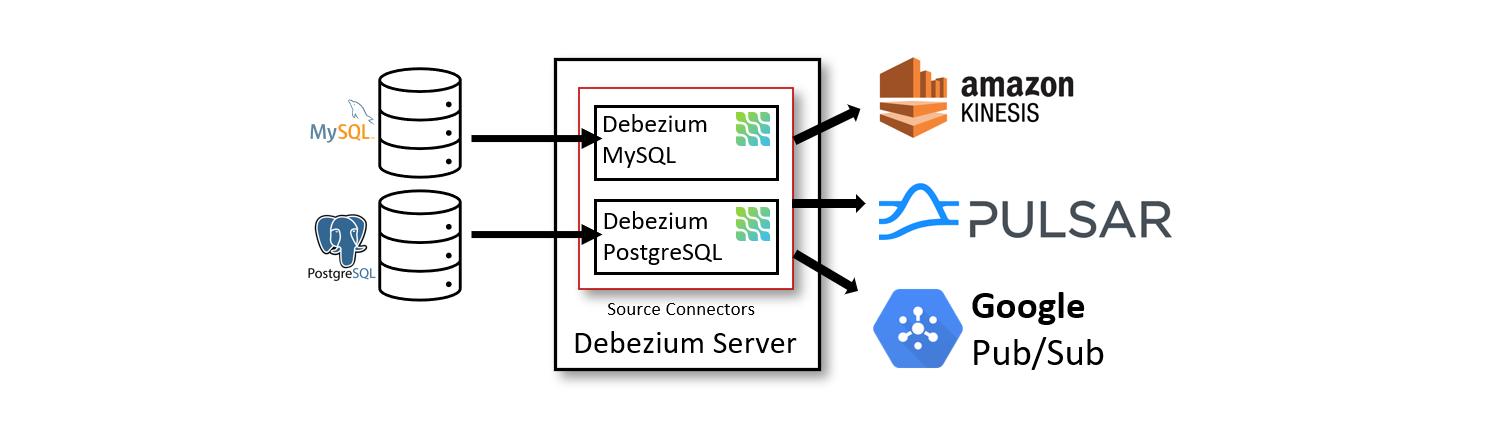 Debezium内置服务器架构