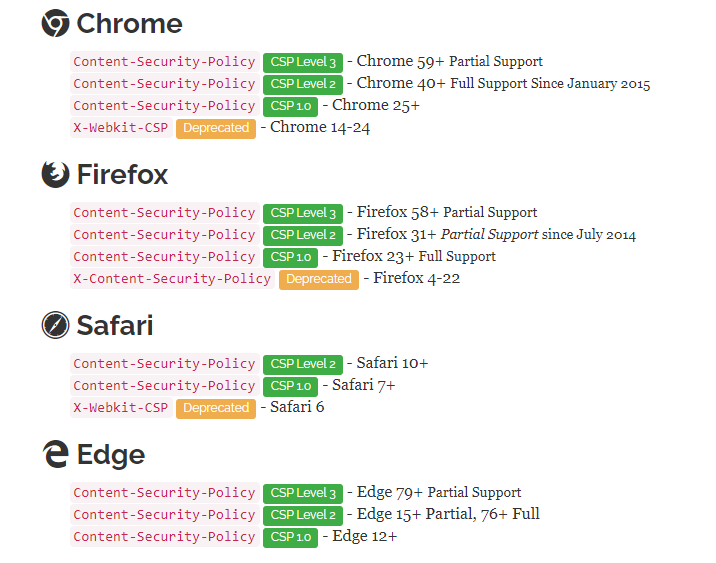 支持CSP的浏览器