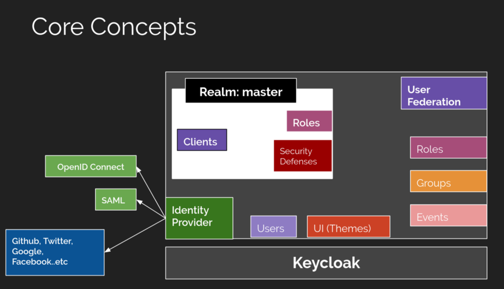 KeyClock的核心概念