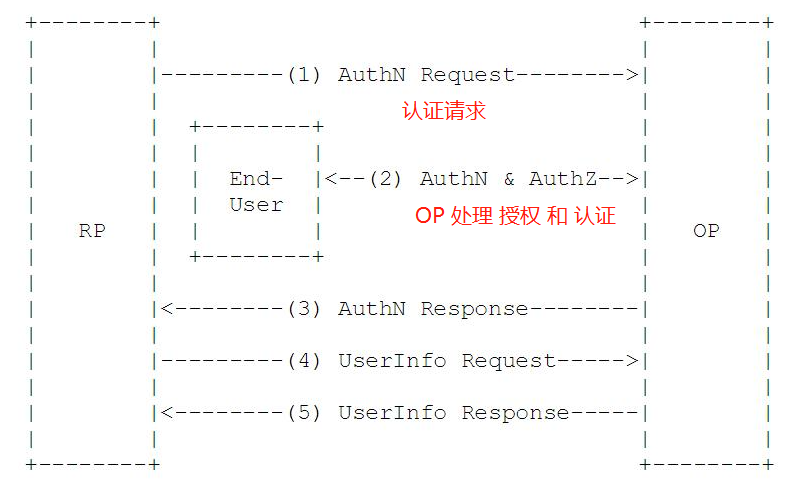 OIDC协议流程图